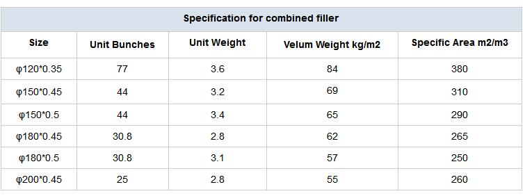 combined filler specification
